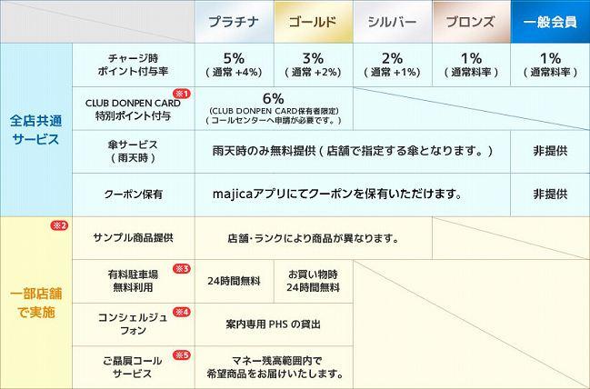 マジカのランク制度表