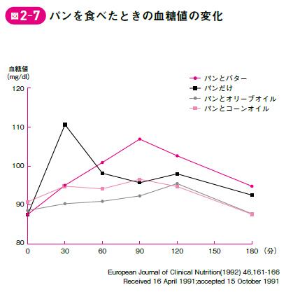オリーブオイルの血糖値上昇の抑制効果