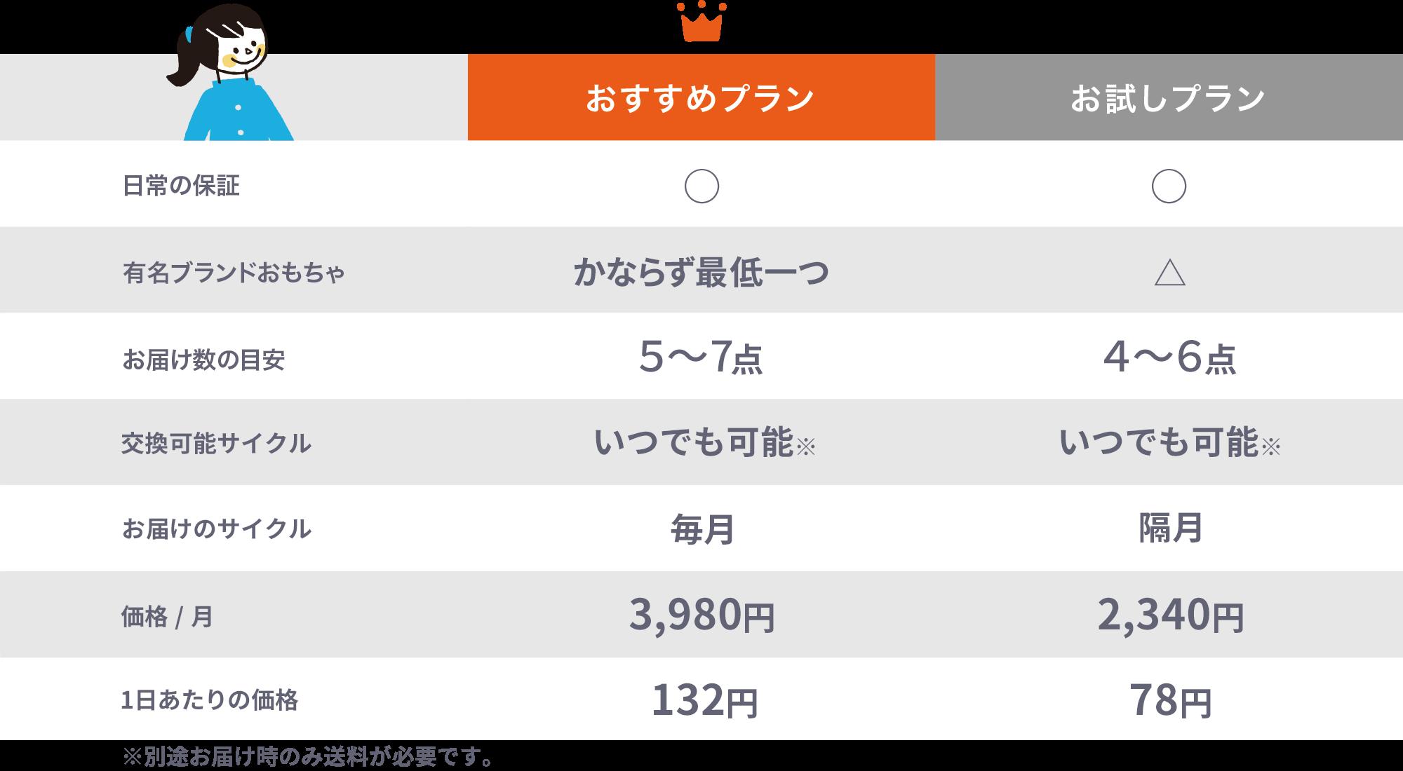 キッズ・ラボラトリー_プラン表